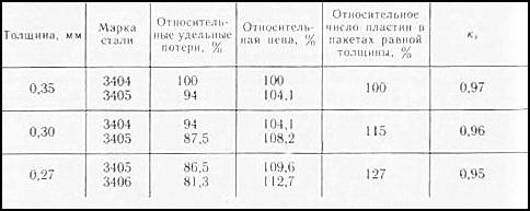 марки трансформаторной стали