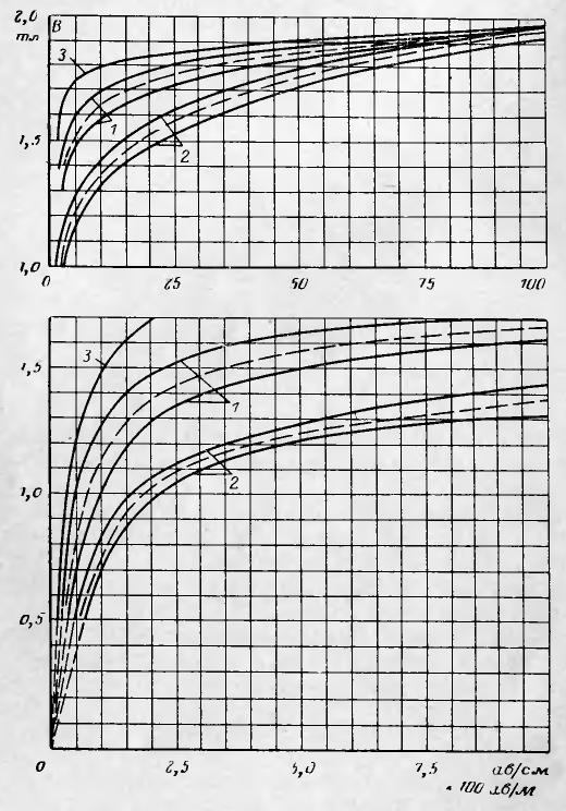 характеристика трансформаторной стали