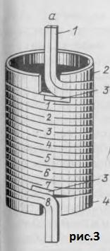 простая цилиндрическая обмотка трансформатора