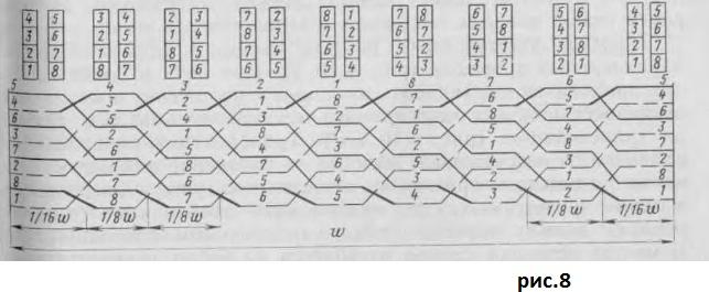 равномерно распределенная обмотка трансформатора