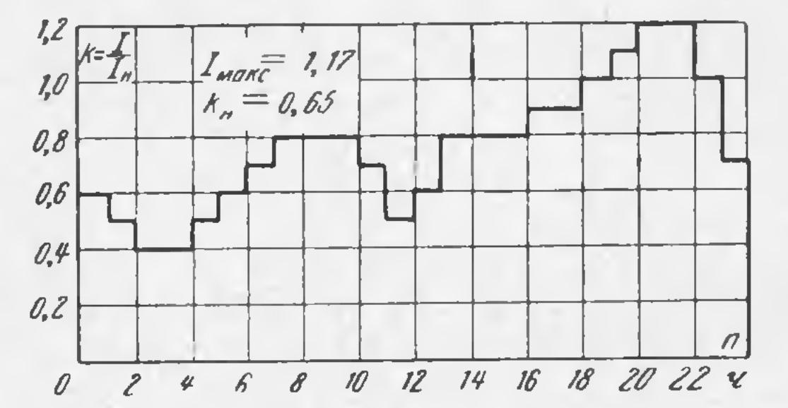 суточный график нагрузки трансформаторов