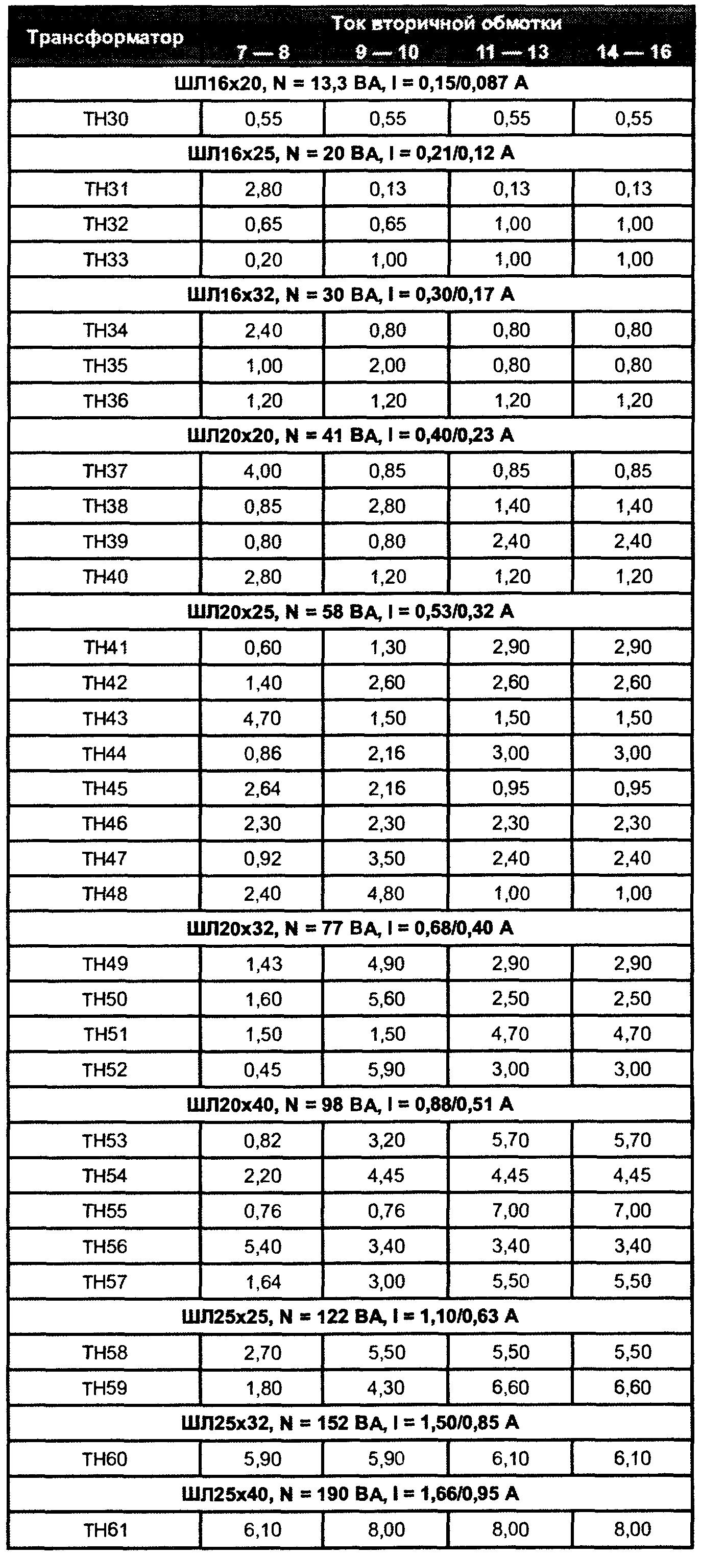 трансформаторы ТН-трансформаторы напряжения