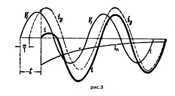 Кривая тока включения трансформатора