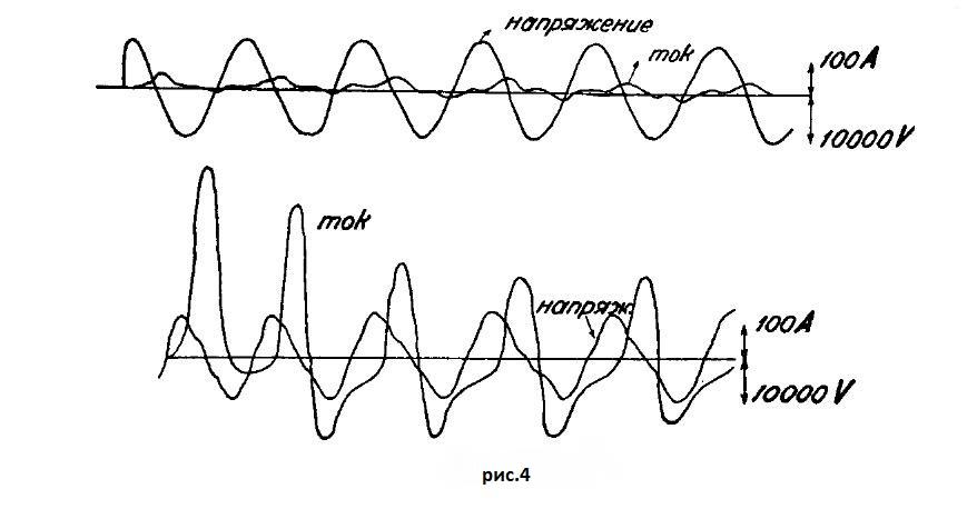 Осцилограмма токов включения трансформатора