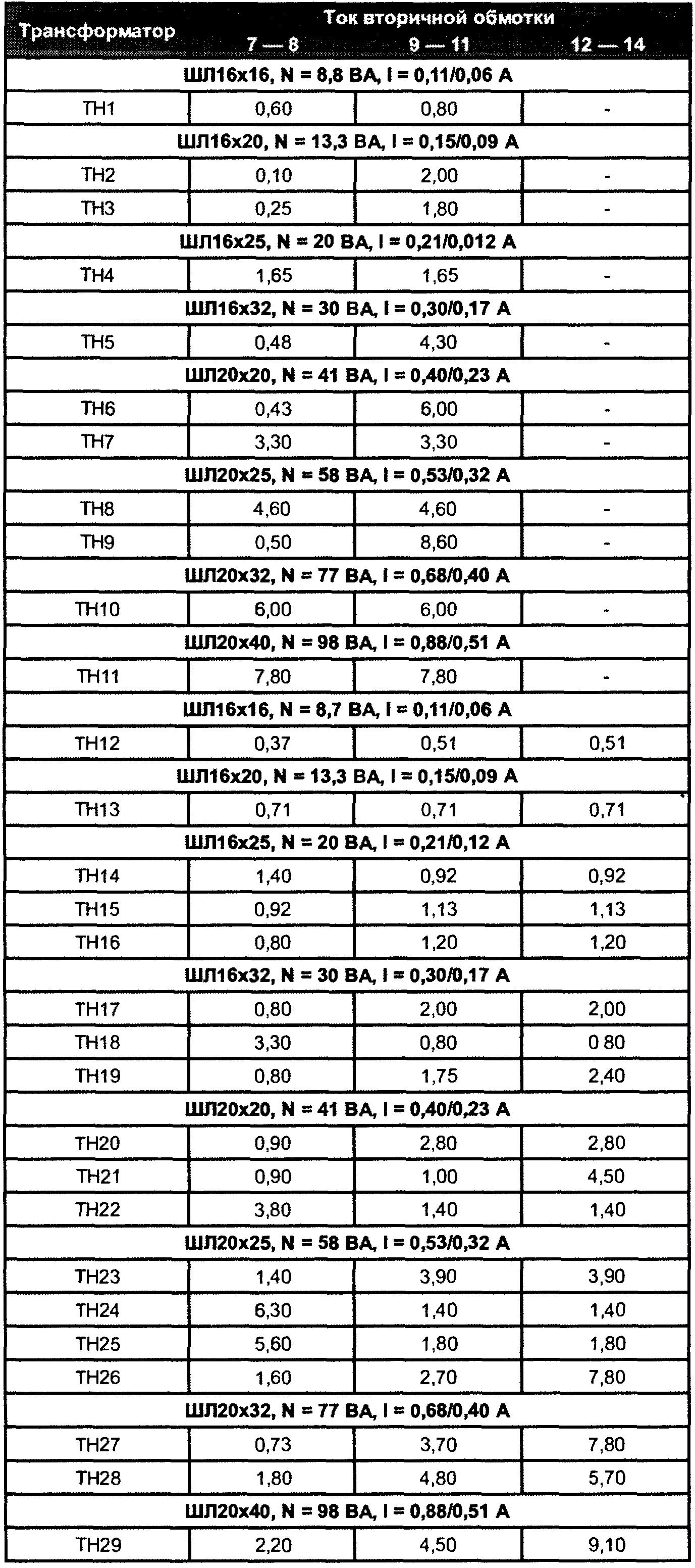 трансформаторы ТН