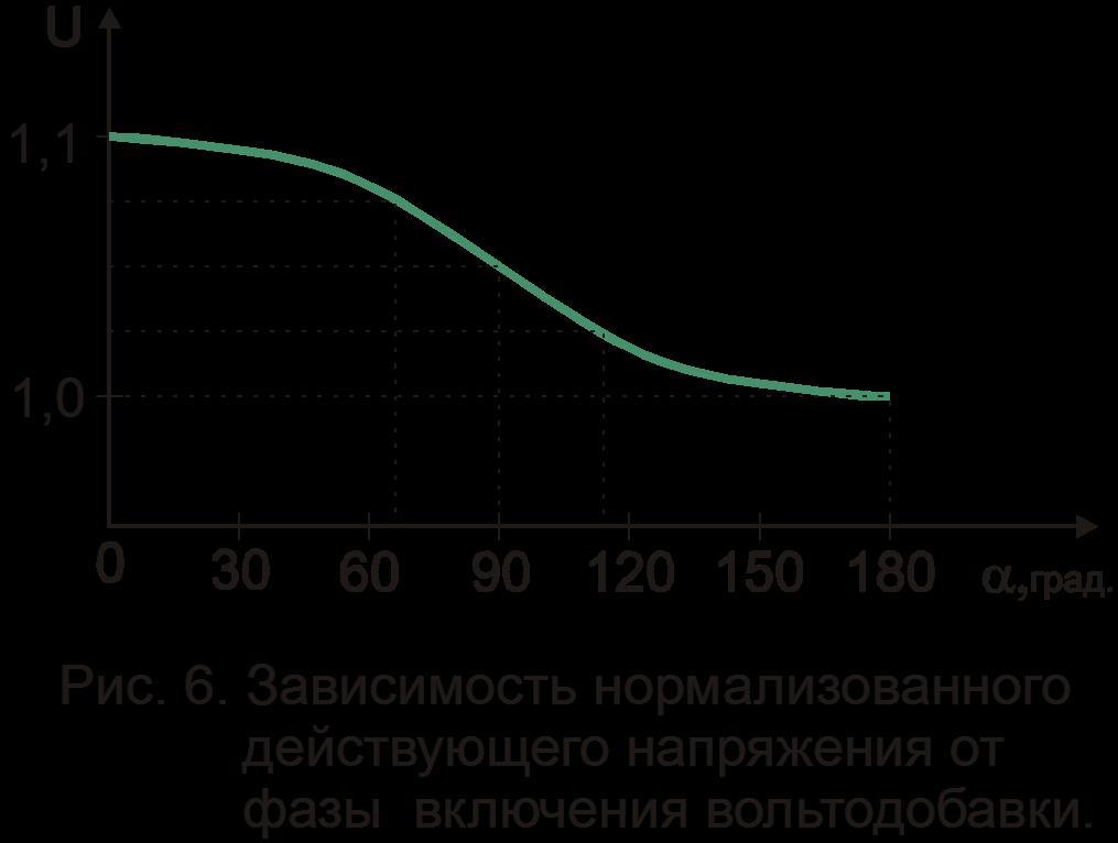 Зависимость нормализованного действующего напряжения от фазы включения вольтодобавки