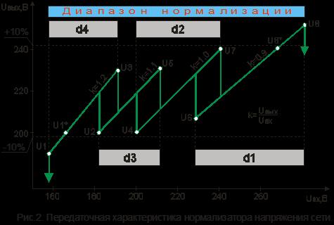 Передаточная характеристика нормализатора напряжения сети