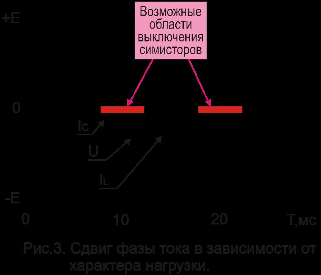 Сдвиг фазы тока в зависимости от характера нагрузки