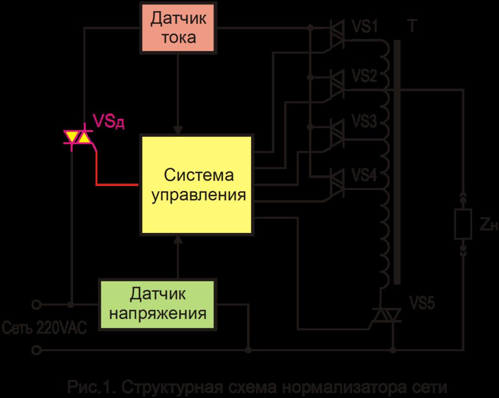 Структурная схема нормализатора сети