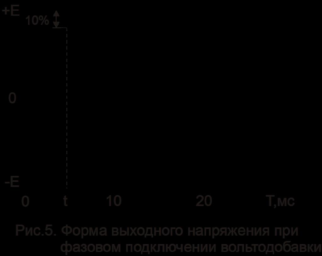 Форма выходного напряжения при фазовом подключении вольтодобавки